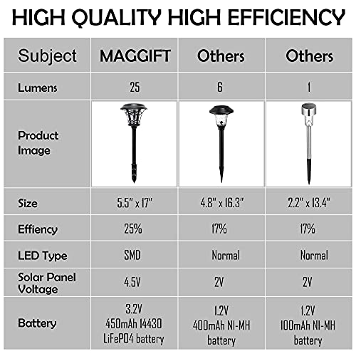 MAGGIFT 6 Pack 25 Lumen Solar Powered Pathway Lights Super Bright SMD LED Outdoor Lights Stainless Steel Glass Waterproof Light For Landscape Lawn Patio Yard Garden Deck Driveway Warm White 0 1